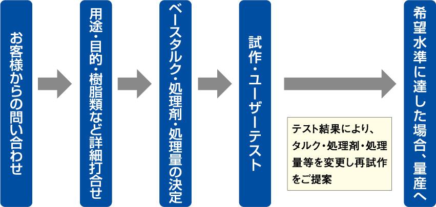 表面処理タルクフロー図